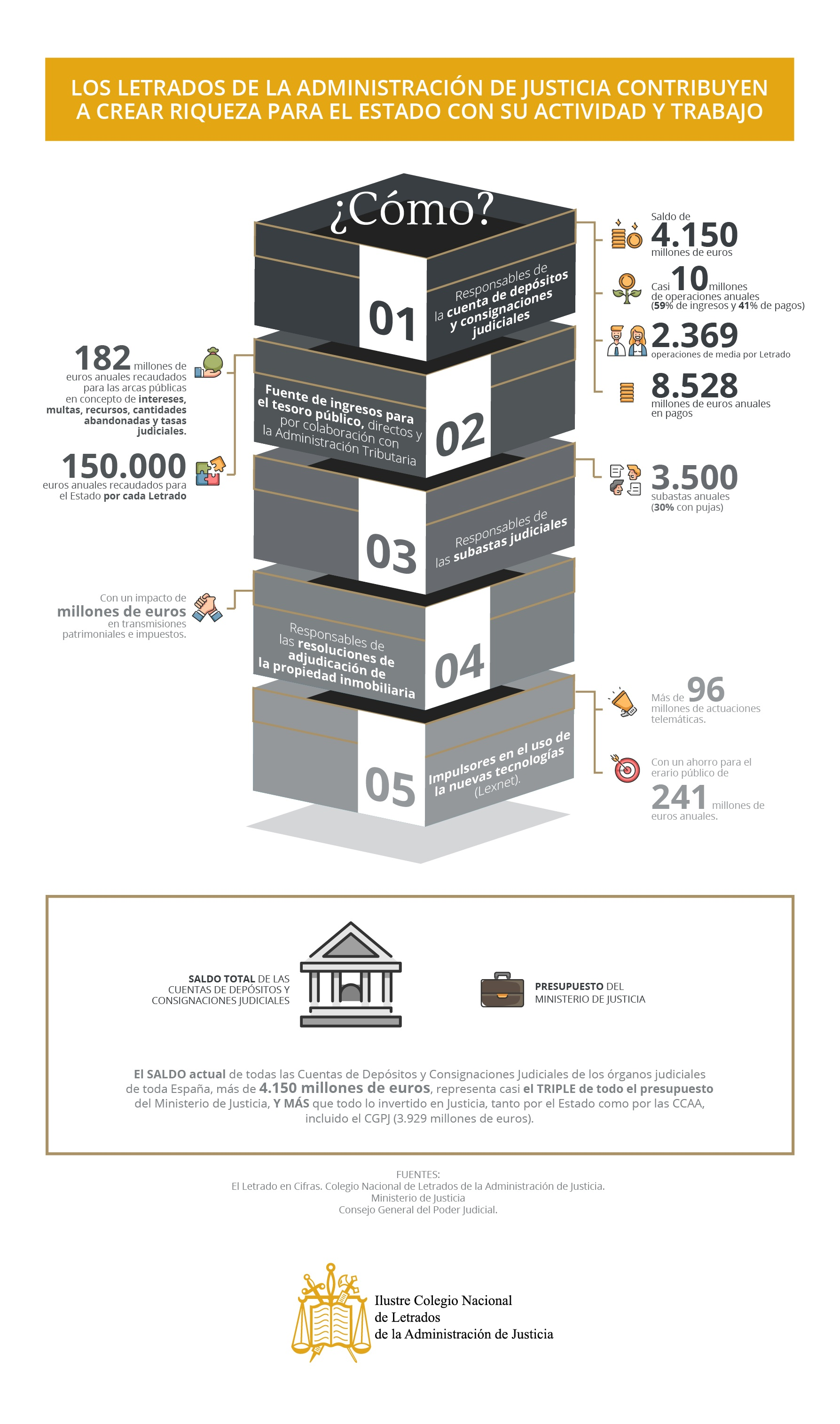 Infografia_letrados justicia Contribuyen a crear riqueza para el estado_