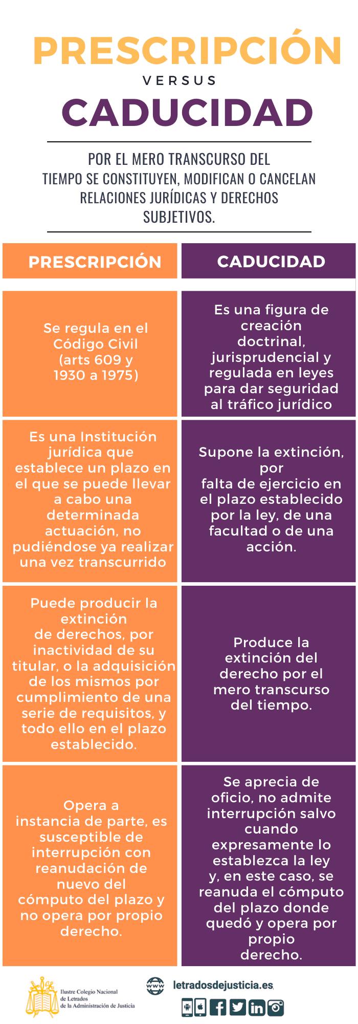 Prescripción vs Caducidad Letrados de la Administración de Justicia