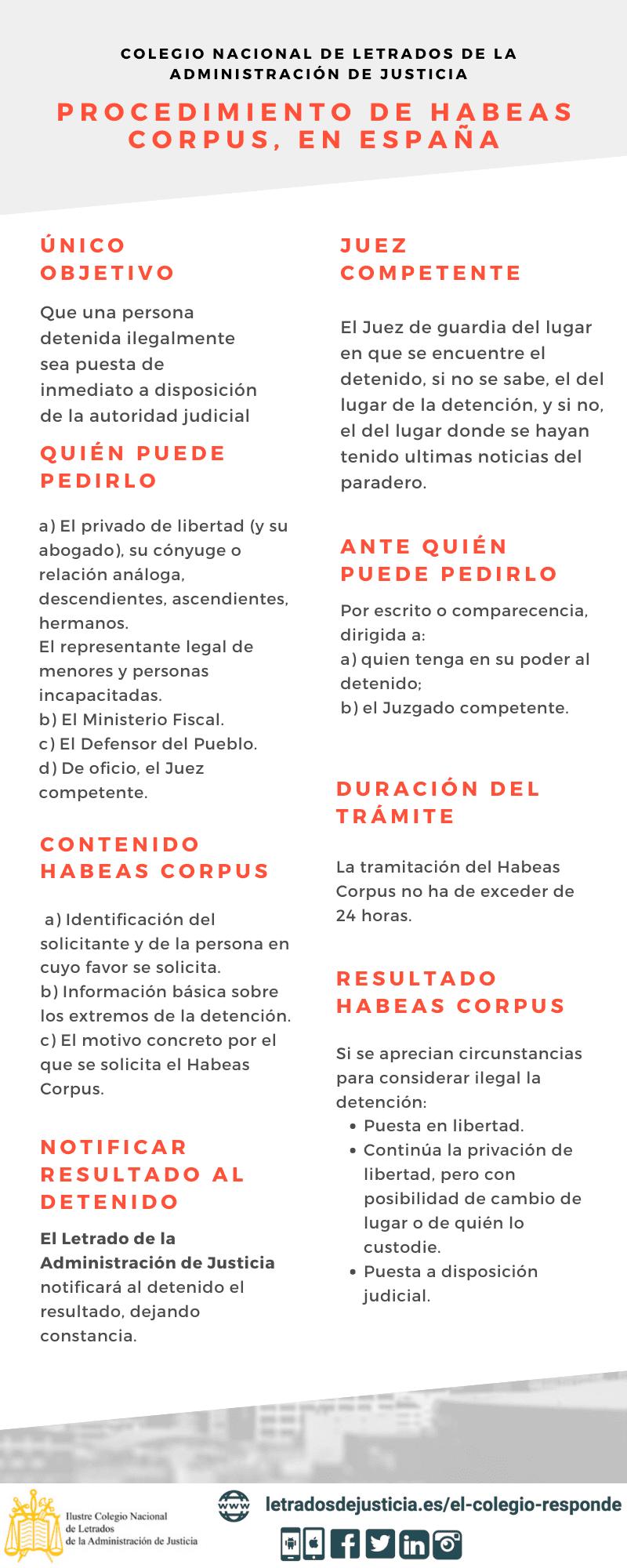 Letrados de Justicia. Procedimiento De Habeas Corpus en España